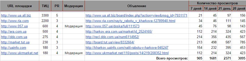 Разместить объявление, размещать объявления бесплатно на правах аренды ирр подать объявление хабаровск